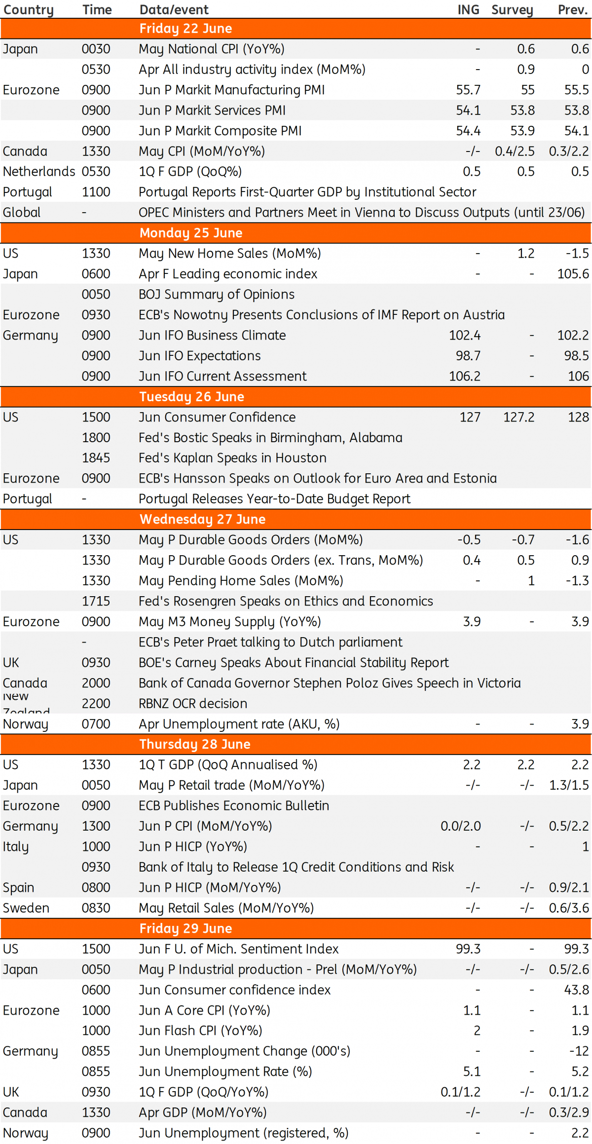 Key Events In Developed Markets Next Week | Article | Ing Think with regard to Bloomberg Eco Calendar