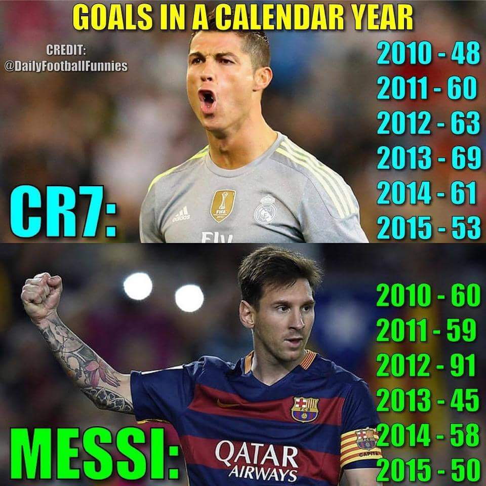 Leo Messi 4Ever: Cr7 Vs Messi Goals By Calendar Year pertaining to Messi Calendar Year Goals