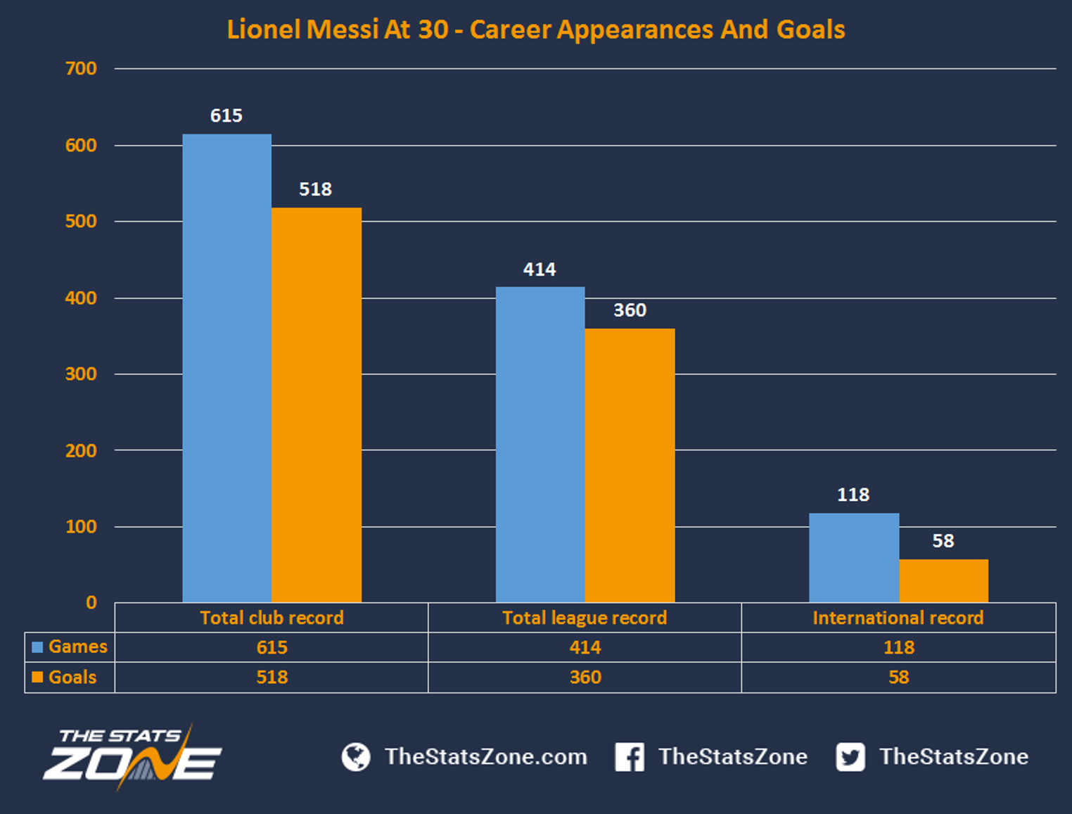 Lionel Messi At 30 – Statistics, Achievements And The Future for Messi Calendar Year Stats