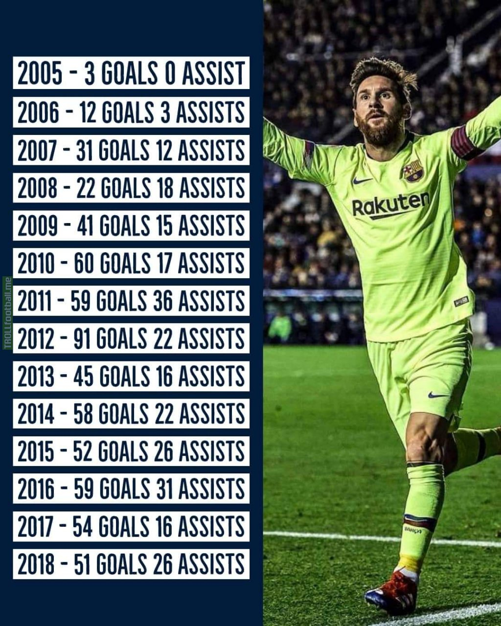 Lionel Messi's Calendar Year Stats Since 2005 | Troll Football regarding Messi Calendar Year Stats
