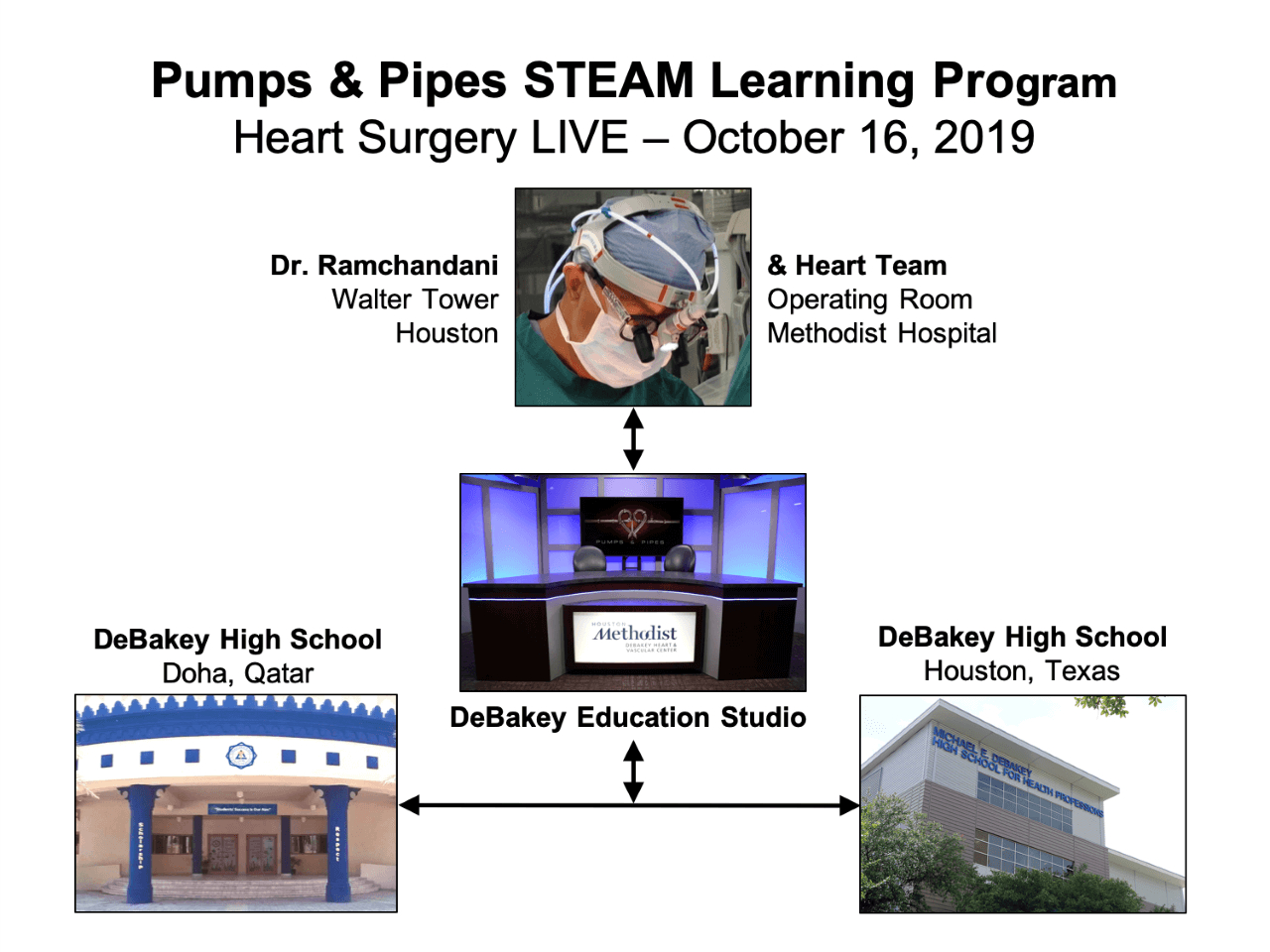 Live Broadcast Of An Open Heart Surgery – Michael E. Debakey in Debakey High School Calendar