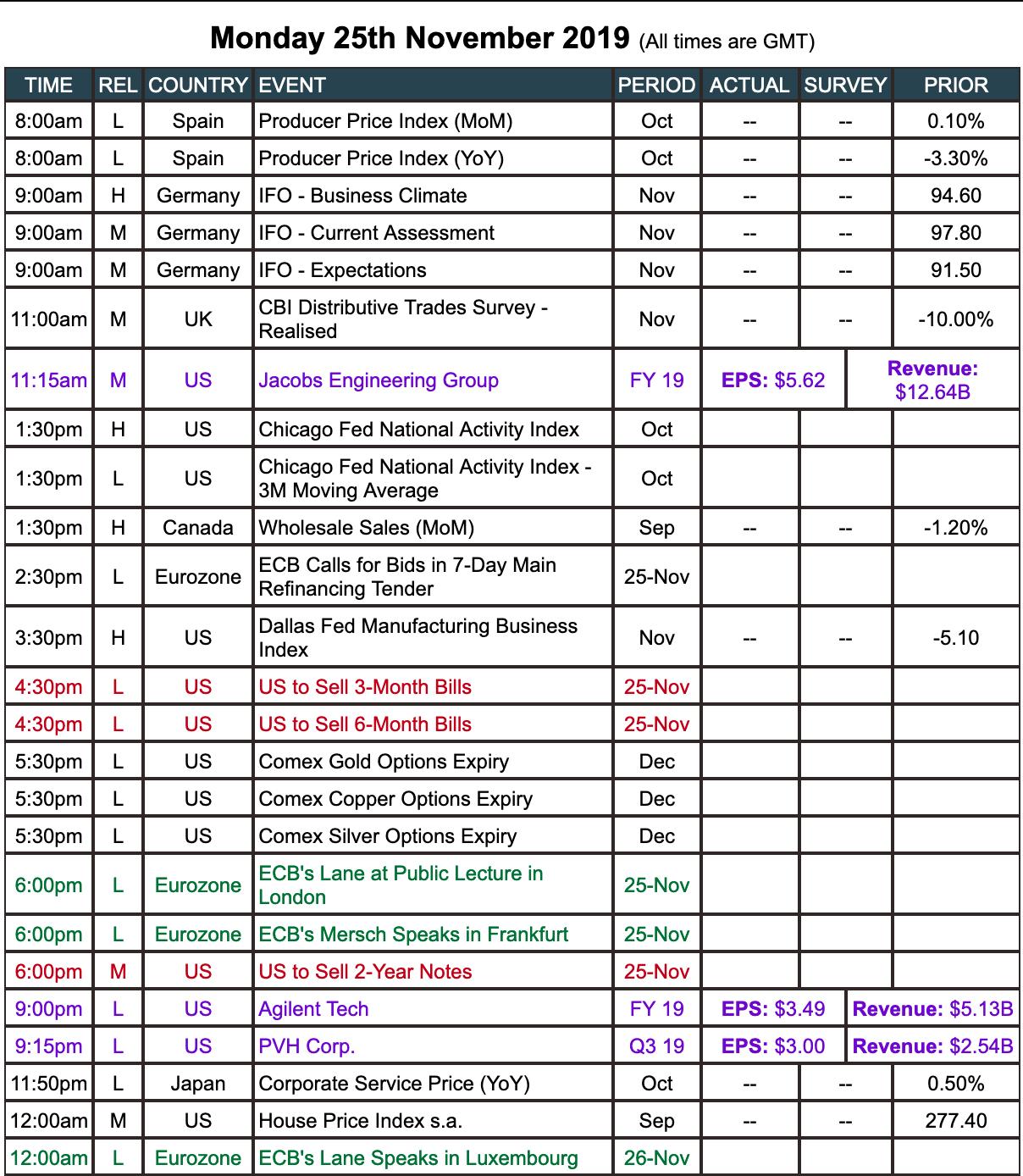 Live Squawk Economic Calendar Week Commencing Monday for Ft Economic Calendar