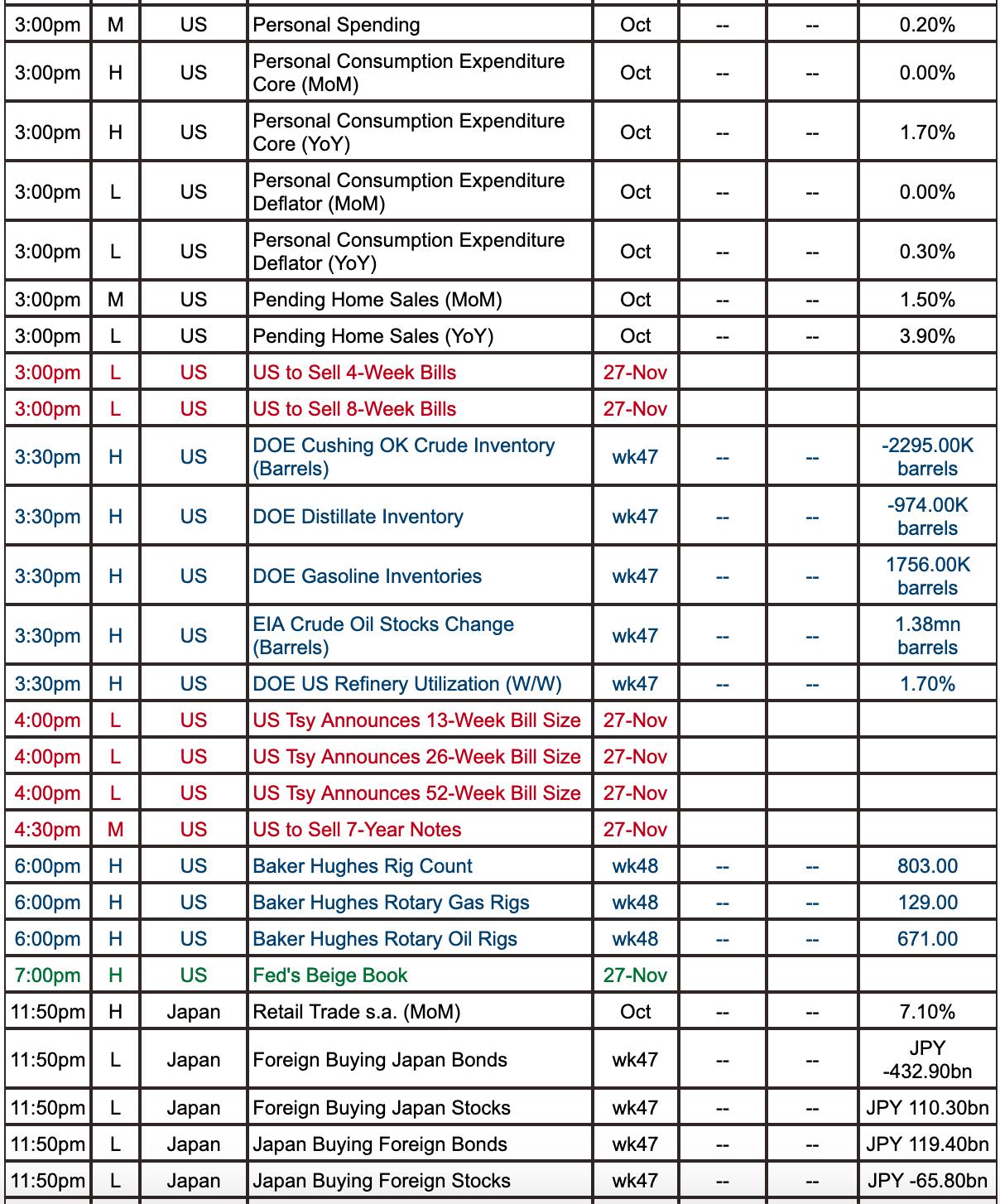 Live Squawk Economic Calendar Week Commencing Monday in Ft Economic Calendar