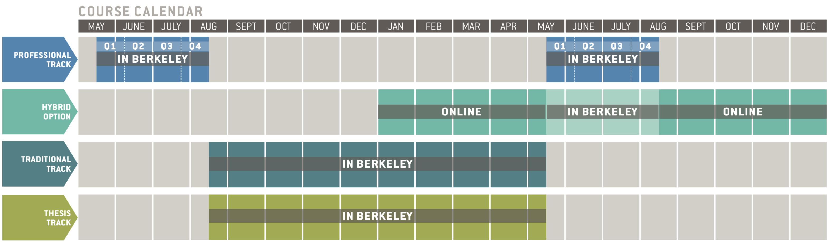 Ll.m. Programs | Berkeley Law throughout Berkeley Academic Calender