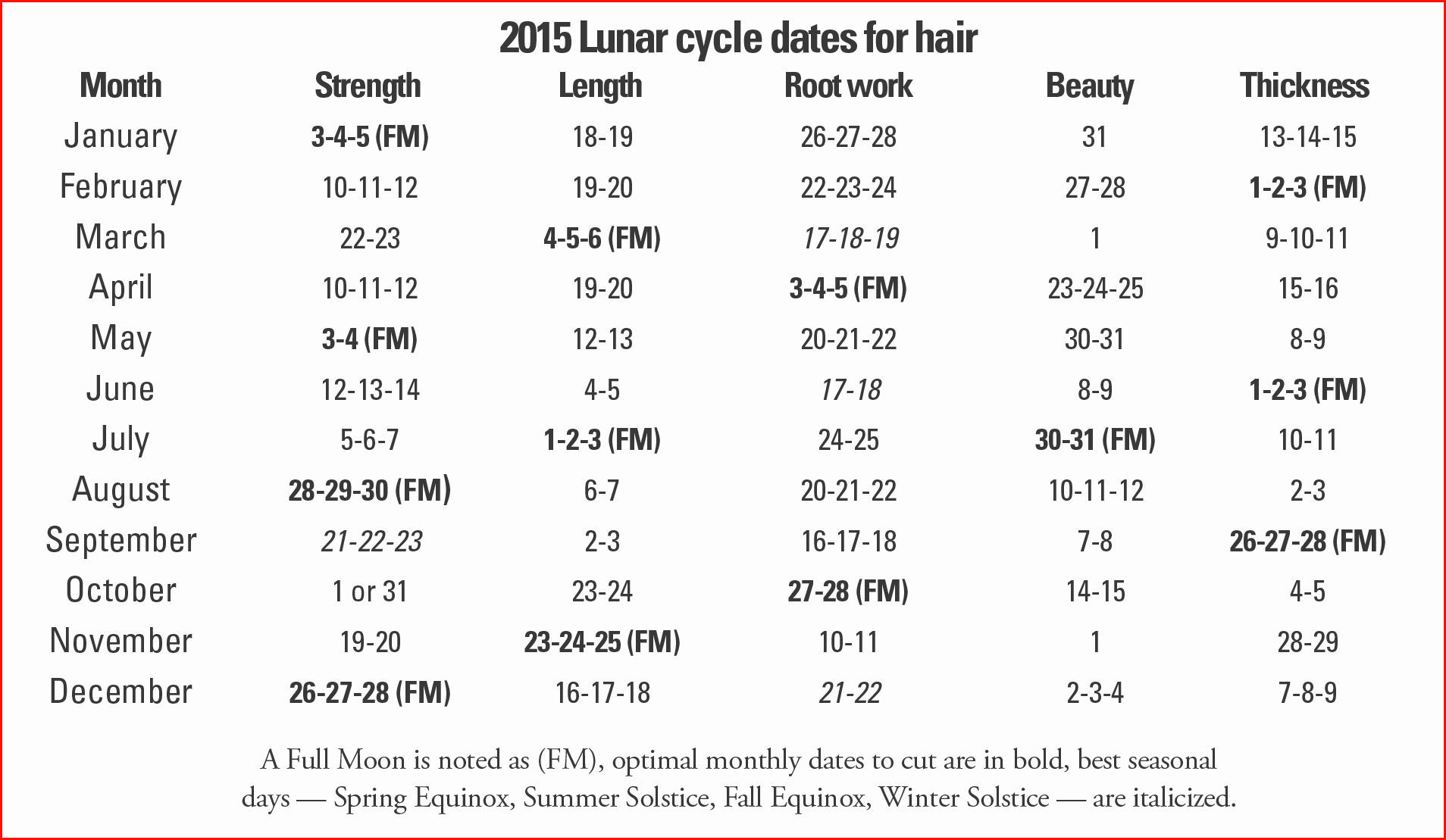 Lunar Hair Chart January 2018  Bobi.karikaturize intended for Lunar Haircut Calendar 2020