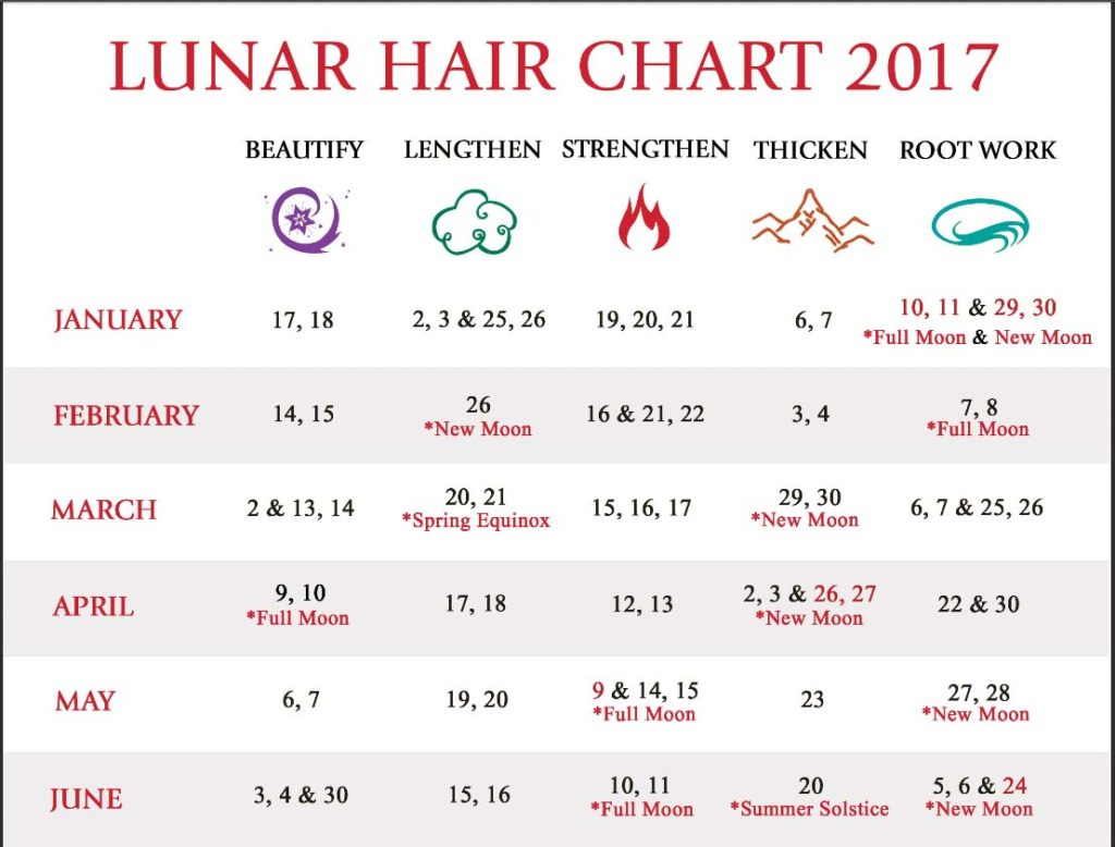 Lunar Hair Chart January 2018  Bobi.karikaturize pertaining to Lunar Haircut Calendar 2020