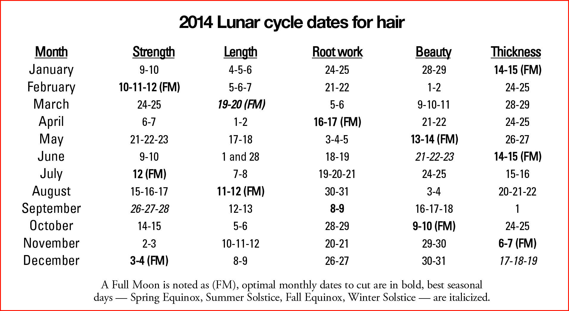 Lunar Hair Chart  Calendar for Planning