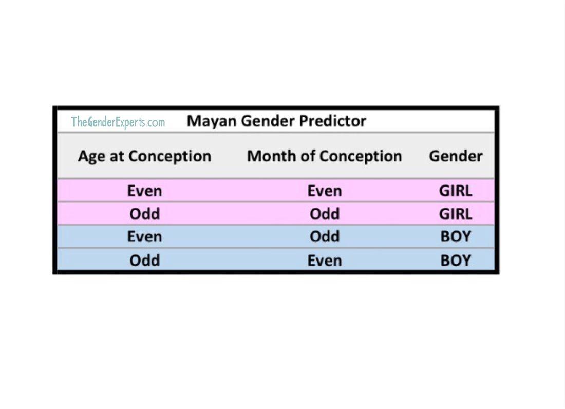 Mayan Gender Predictor Chart | Gender Prediction, Gender with Mayan Gender Calendar