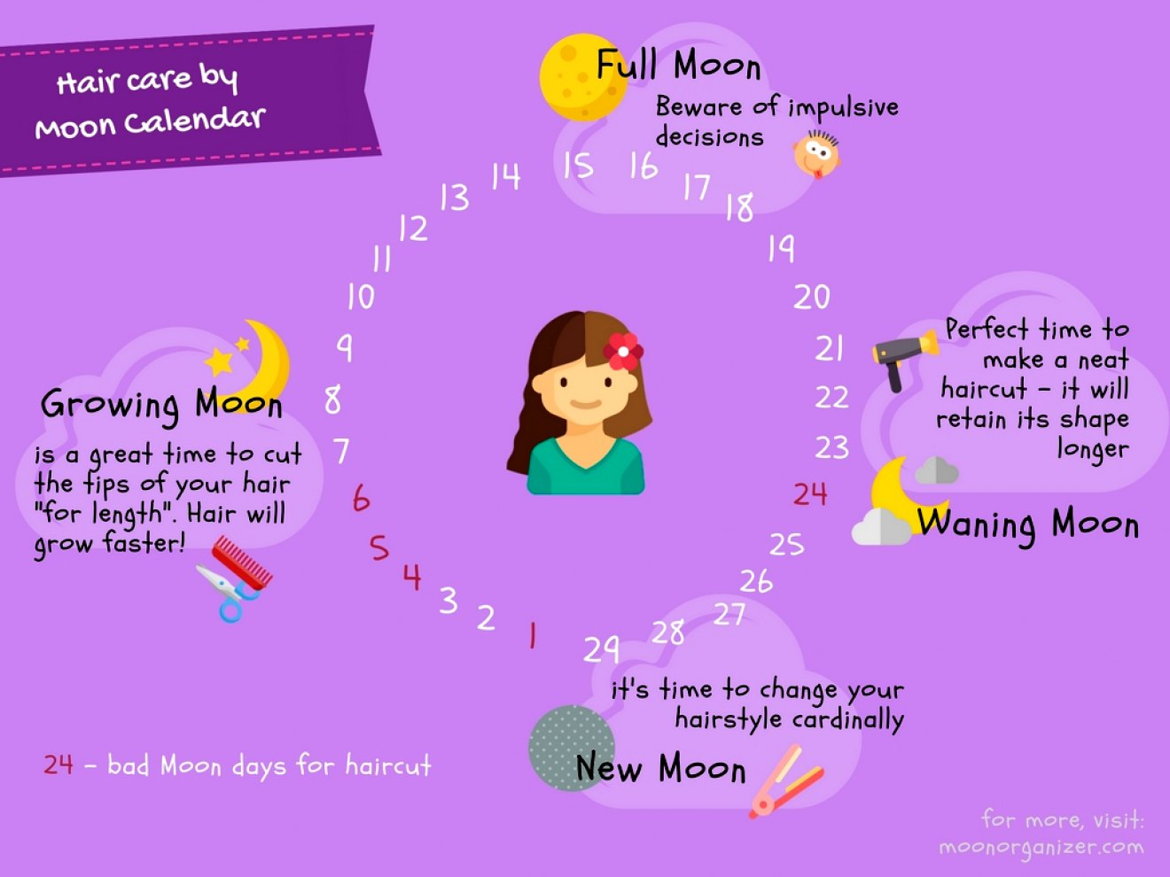 Moon Calendar Haircut Choose For Hair Care Amazing Color throughout Anthony Morrocco Lunar Hair Cutting Chart 2020