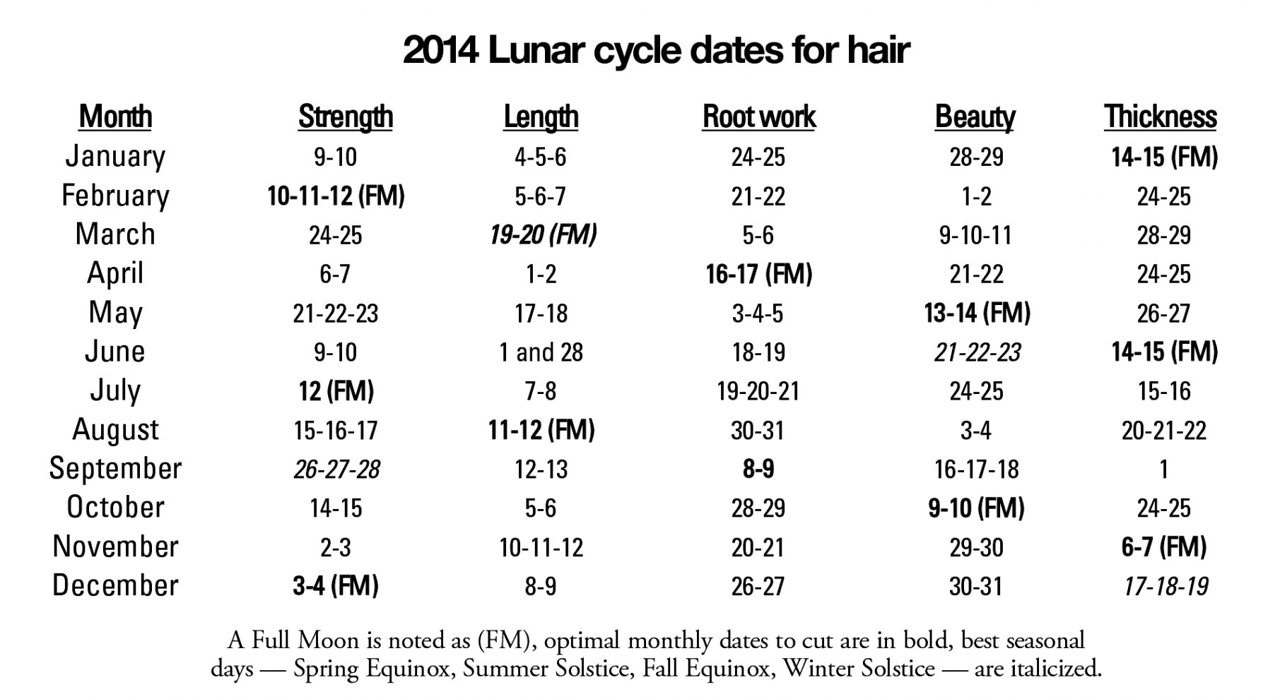Moon Calendar Haircut Choose For Hair Care Amazing Color with Anthony Morrocco Lunar Hair Cutting Chart 2020