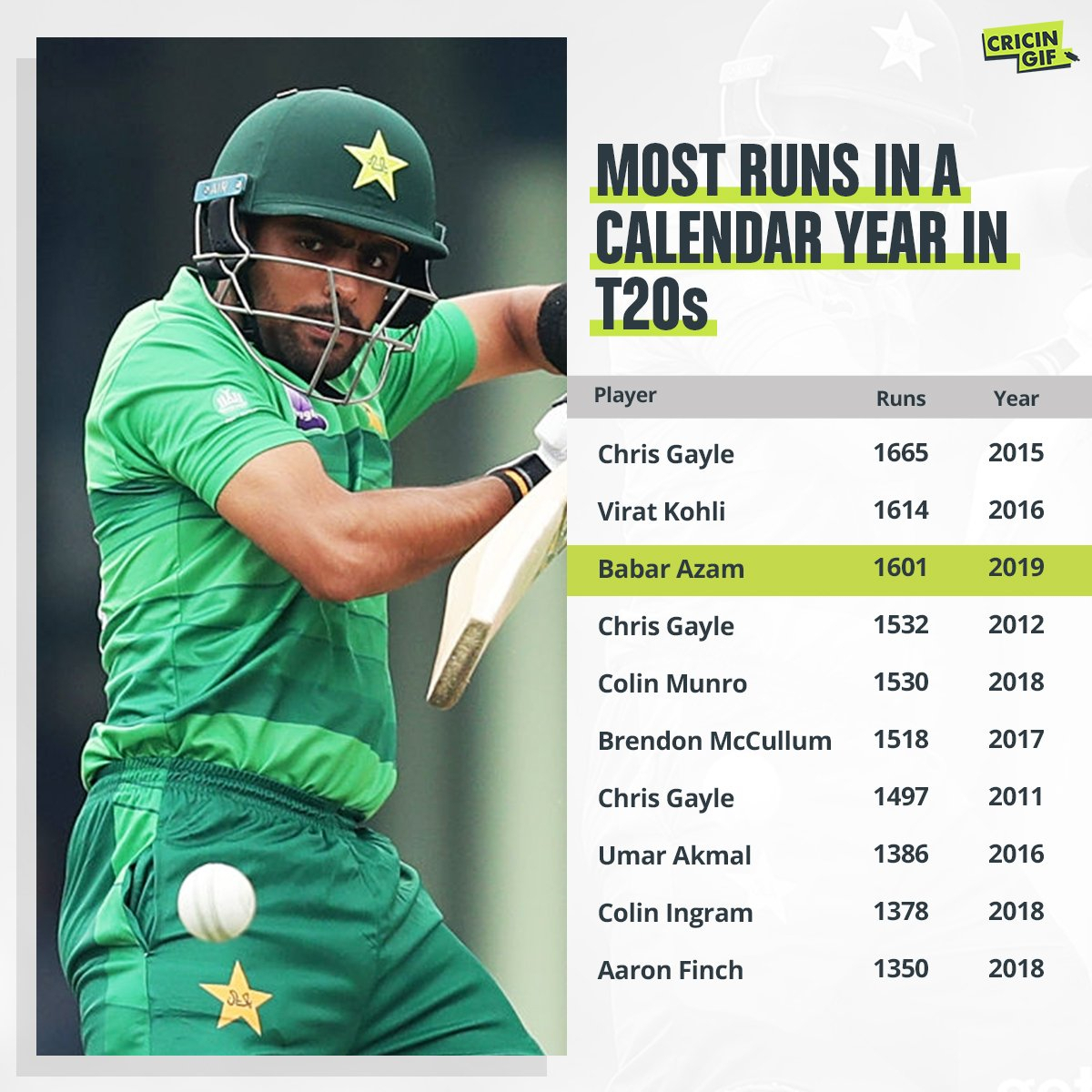 Most Runs In A Calendar Year In T20S : Cricket in Most Centuries In Odi In A Calendar Year