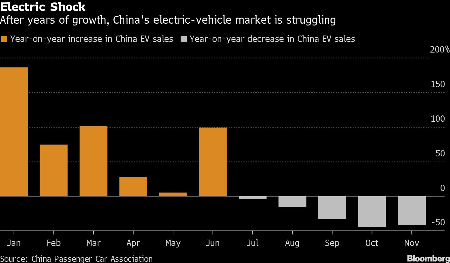 Musk's Moment Of Truth Arrives With Madeinchina Teslas By for Bloomberg Eco Calendar