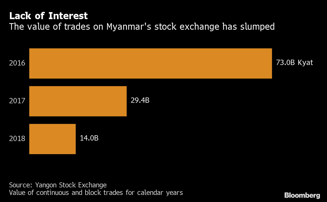 Myanmar Has Just Five Stocks. Now It Wants Another Equity pertaining to Economic Calendar Bloomberg