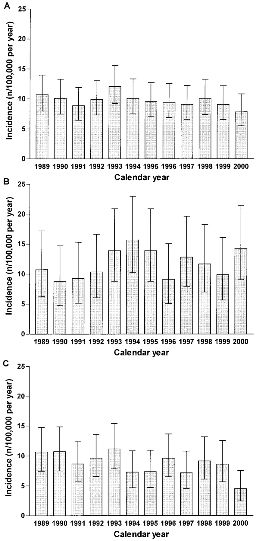 Ncidence Of Type 1 Diabetes In The Antwerp District with 1991 Calendar Year