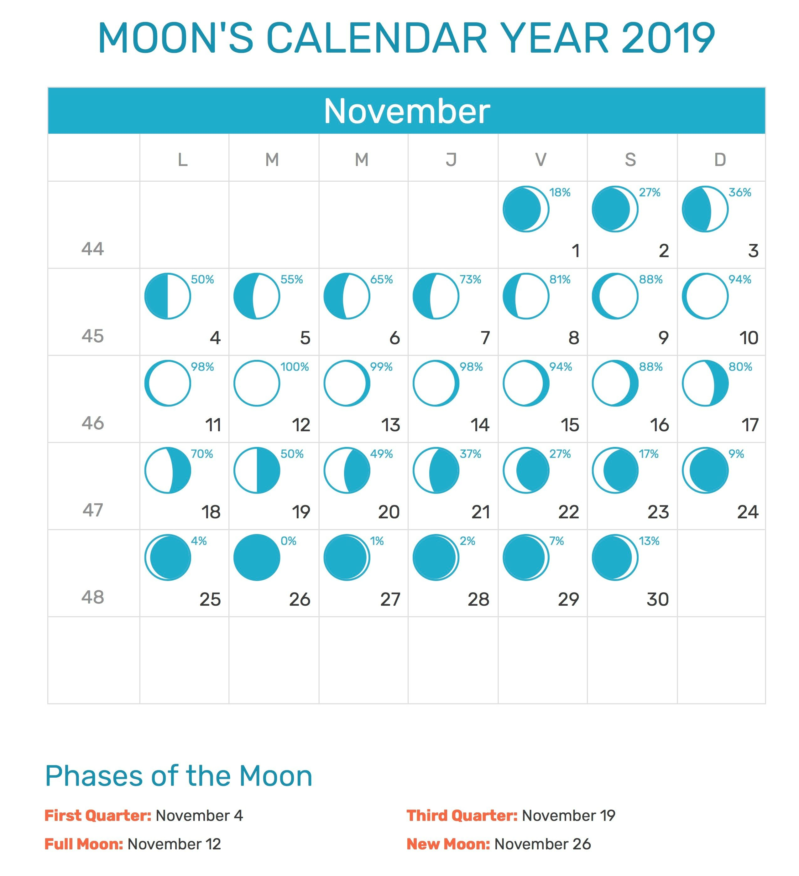 November 2019 Moon Calendar Printable Template | Moon with Lunar Calendar October 2020