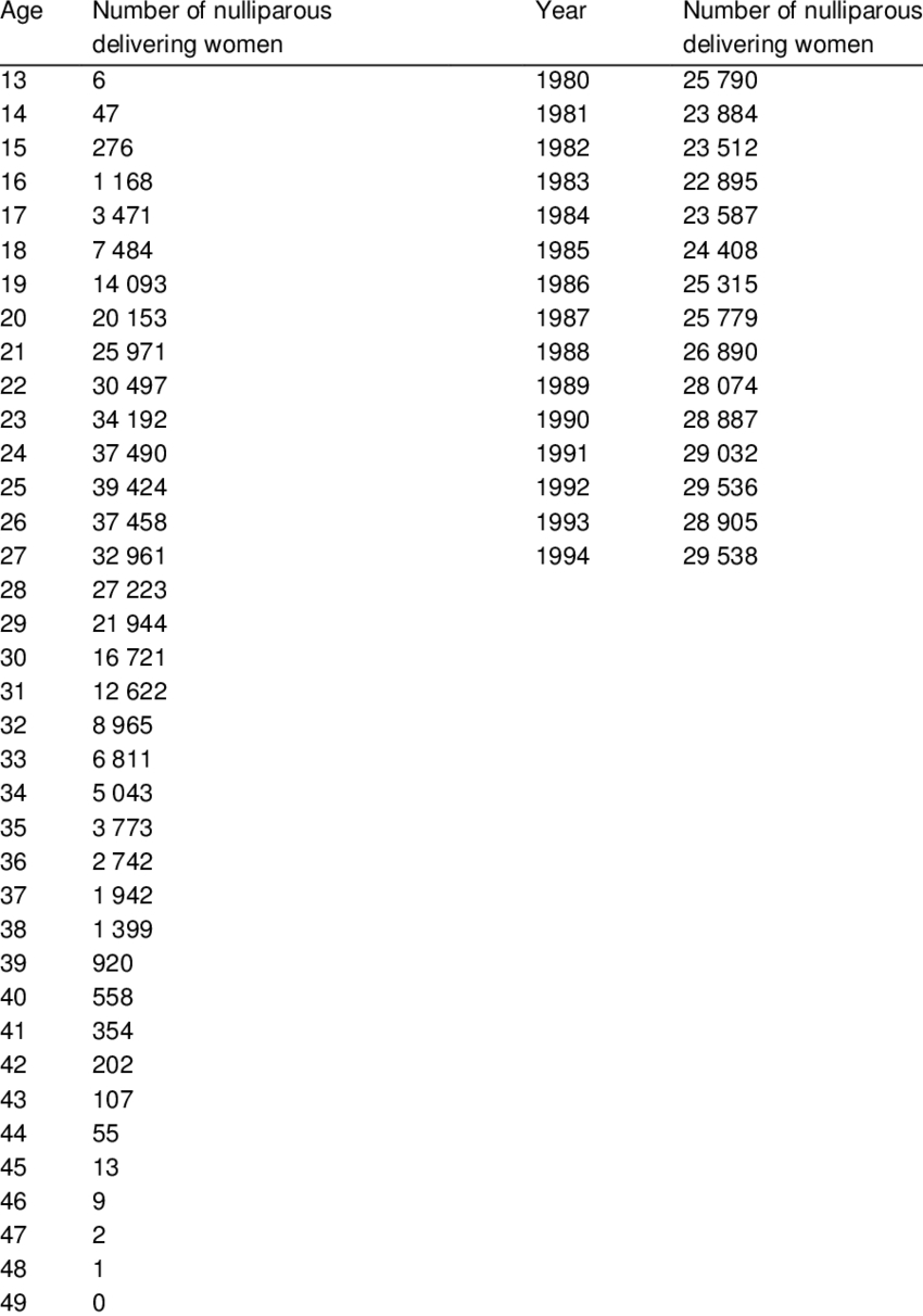 Number Of Nulliparous Women Giving Birth By Age And Calendar inside 1991 Calendar Year
