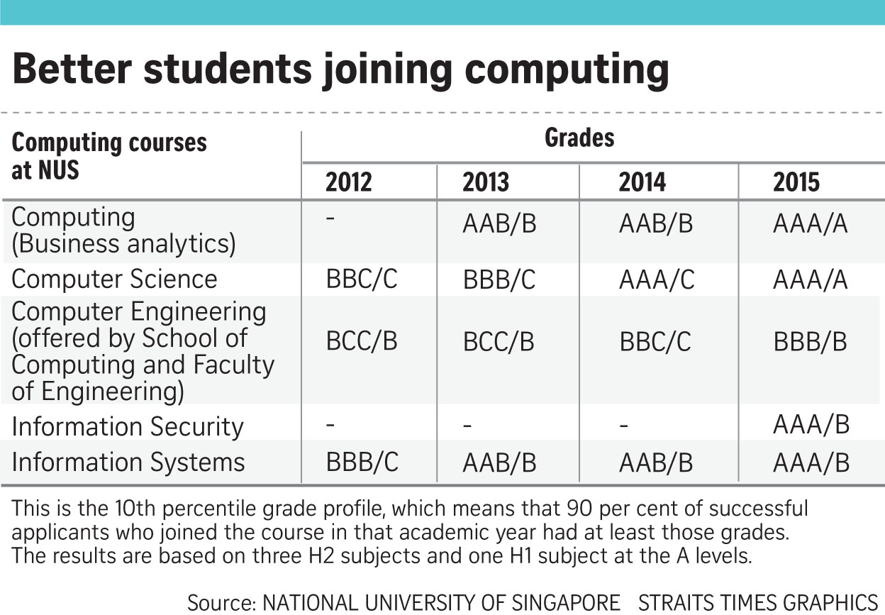 Nus Computing Courses On Par With Law, Medicine And Business throughout Nus Igp 2020
