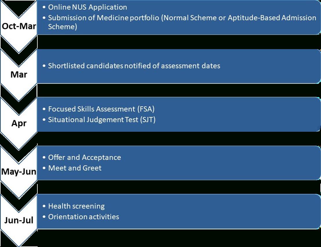 Nus Yong Loo Lin School Of Medicine  Undergraduate with Nus Academic Calendar 2018/19