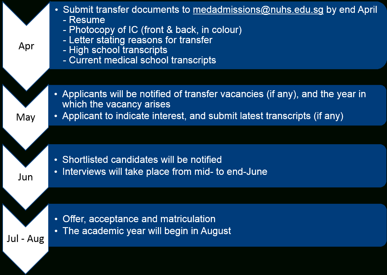 Nus Yong Loo Lin School Of Medicine  Undergraduate with regard to Nus Academic Calendar 2020
