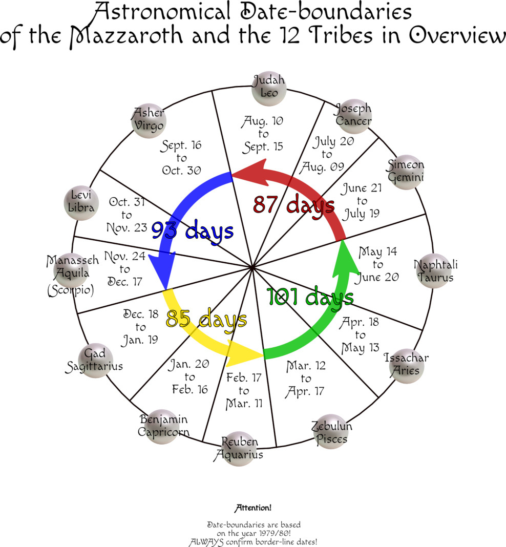 Part Iii with regard to 12 Tribes Mazzaroth