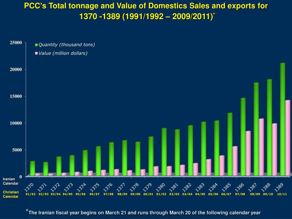 Ppt  ‍ Comparison Graphs Of Domestics Sales Tonnage And with 1991 Calendar Year