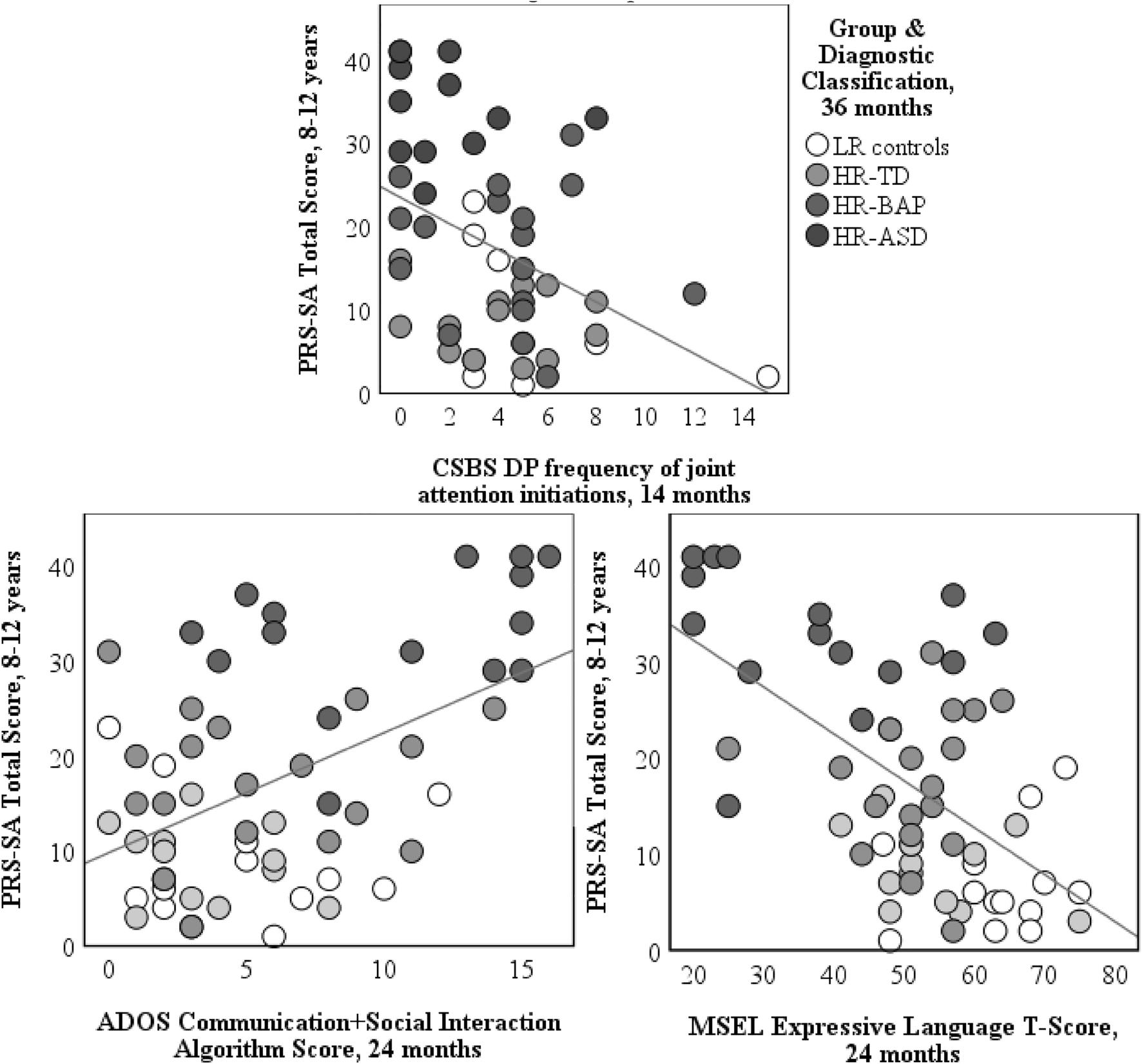 Predictors Of Pragmatic Communication In Schoolage Siblings with regard to Autism Social Skills Profile 2 Scoring Interpretation