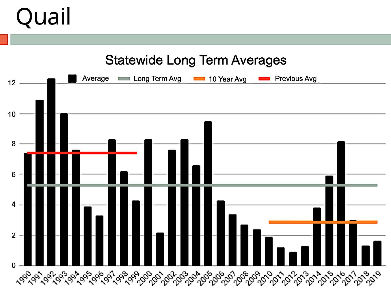 Quail Numbers Increase Statewide Over 2018, Surveys Show inside 1993 Kannada Calendar