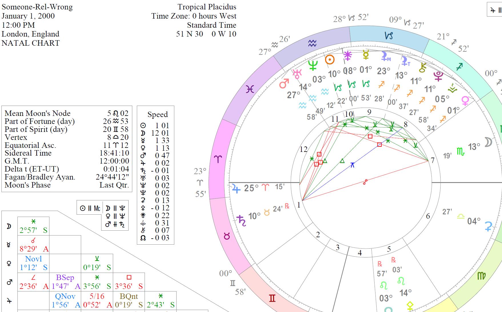 Relocation Charts: How To Calculate regarding Lunar Calendar Birthday Conversion