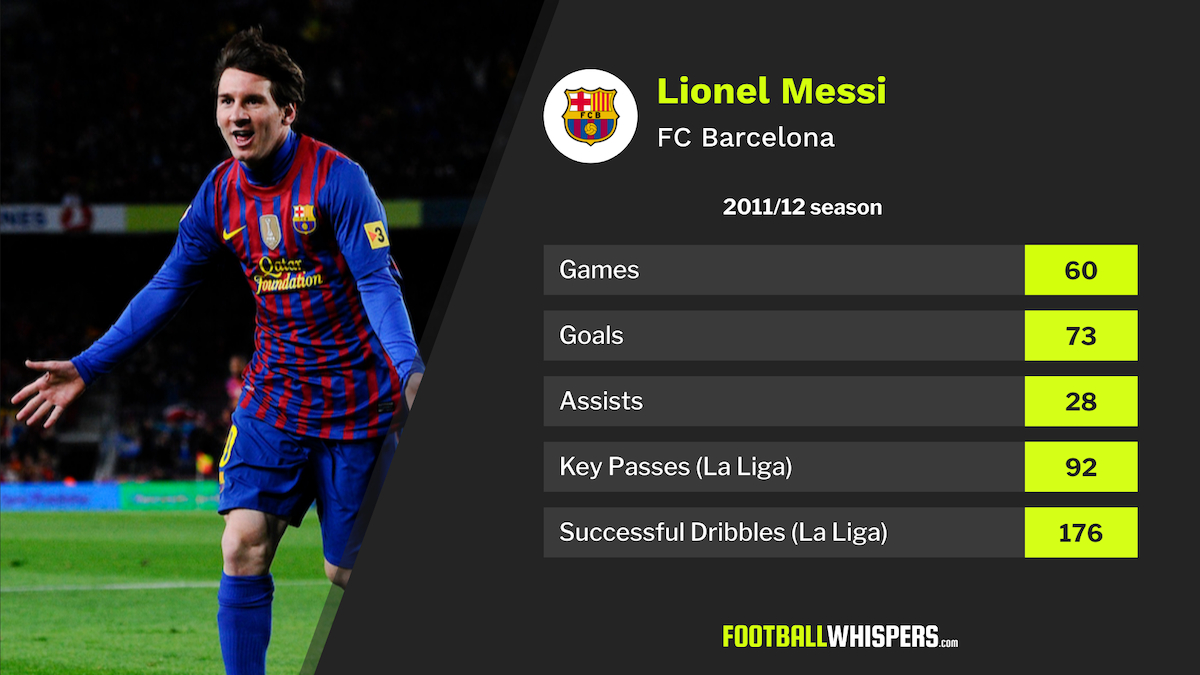 Remembering Messi's Incredible 73Goal 201112 Season with Messi Calendar Year Goals