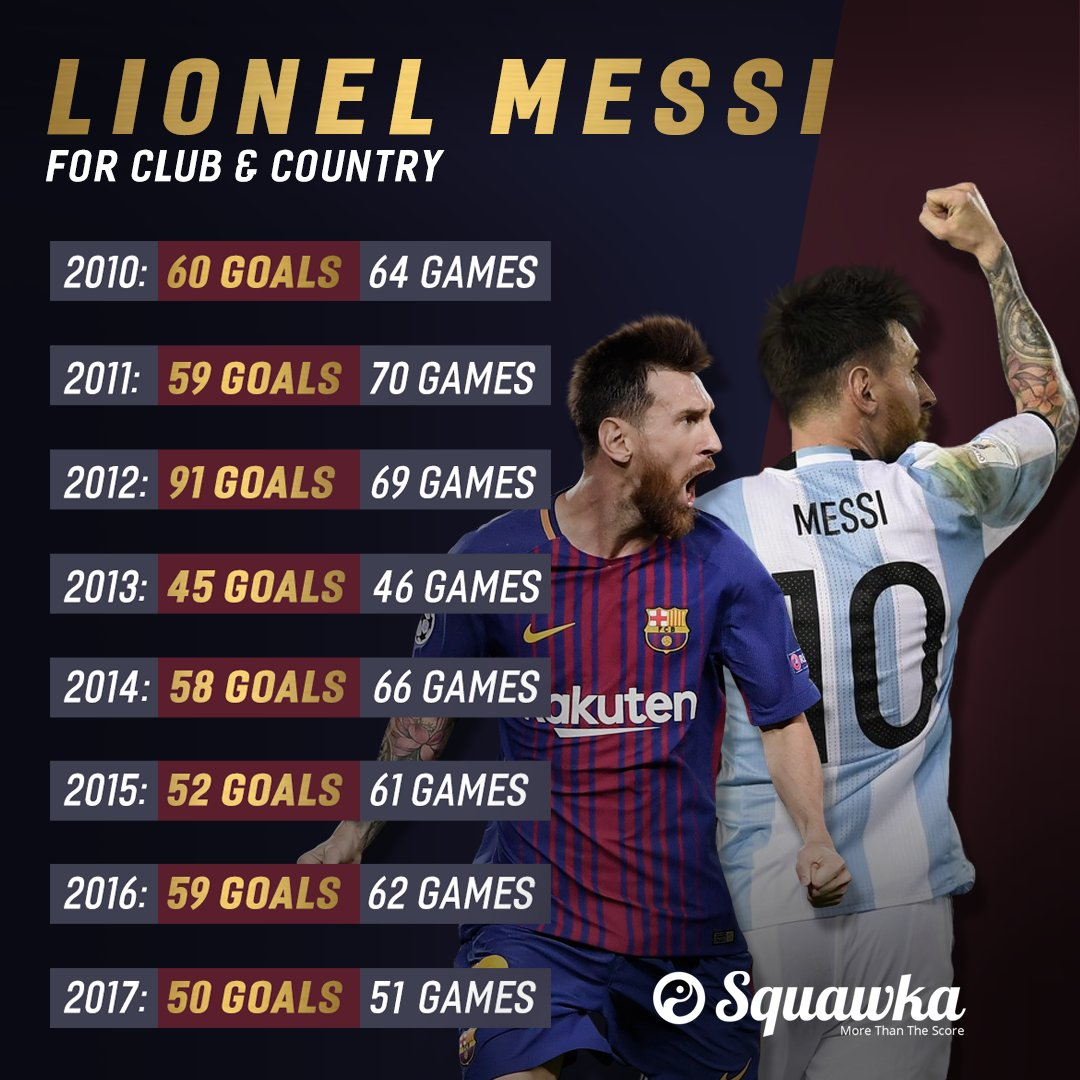 "Squawka Football On Twitter: ""lionel Messi Has Now Scored 50 inside Messi Calendar Year Stats"