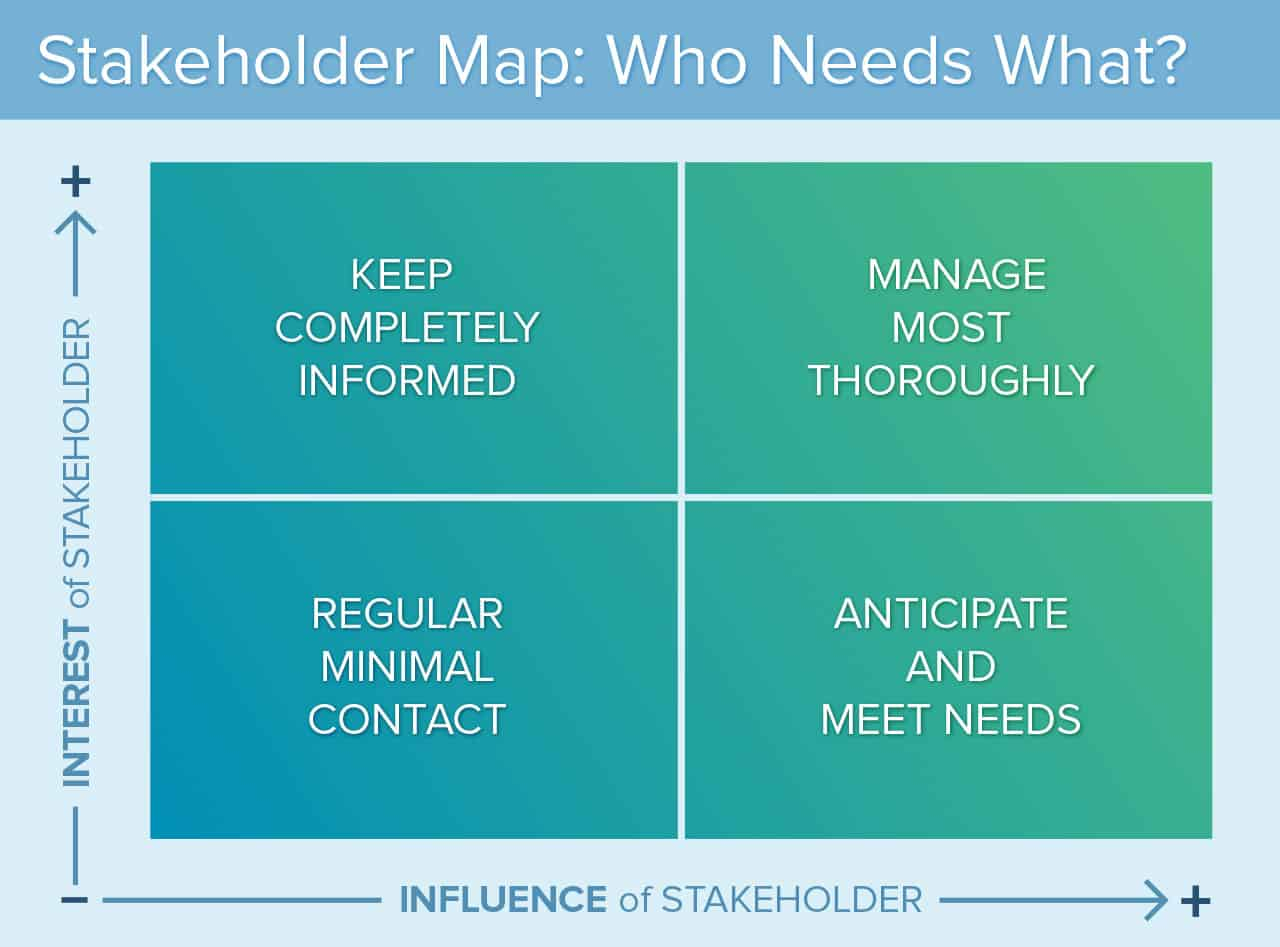 Stakeholder Analysis And Mapping: Getting Started Smartsheet regarding Smartsheet Stakeholder Analysis