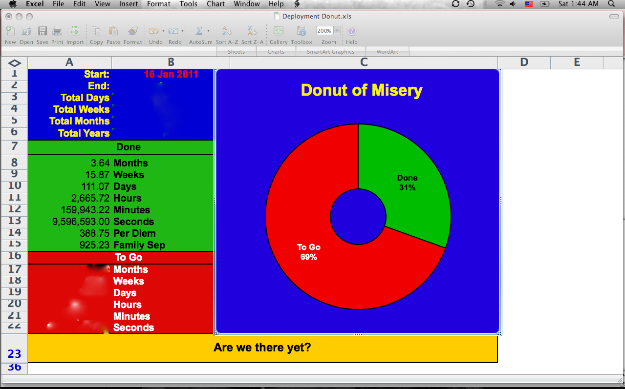 The Life Of An Infantryman's Girl: My Donut Is Yellow!! throughout Deployment Countdown Excel