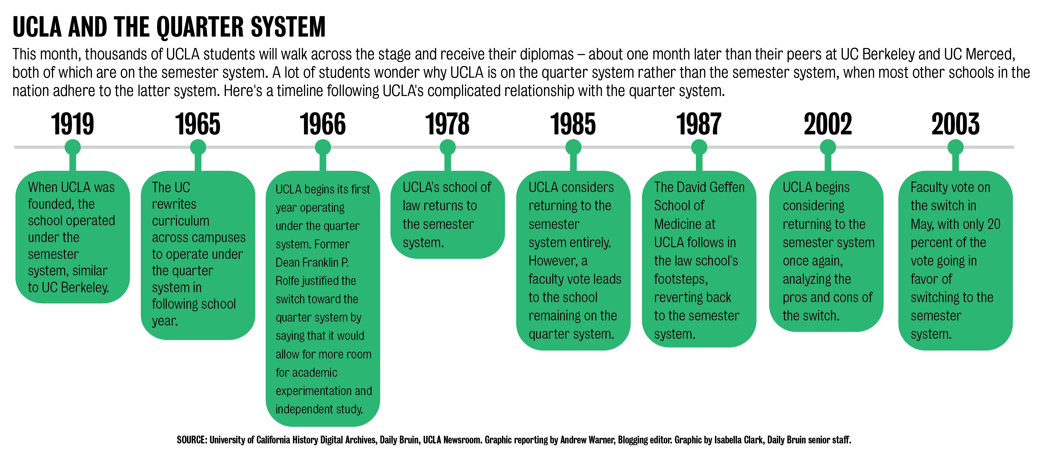 The Quad: The Long, Convoluted History That Entrenches The within Berkeley Academic Calender