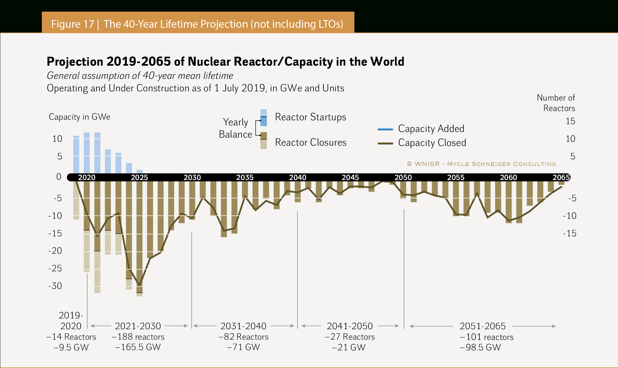 The World Nuclear Industry Status Report 2019 (Html) for Berkeley Academic Calendar 2020-2020