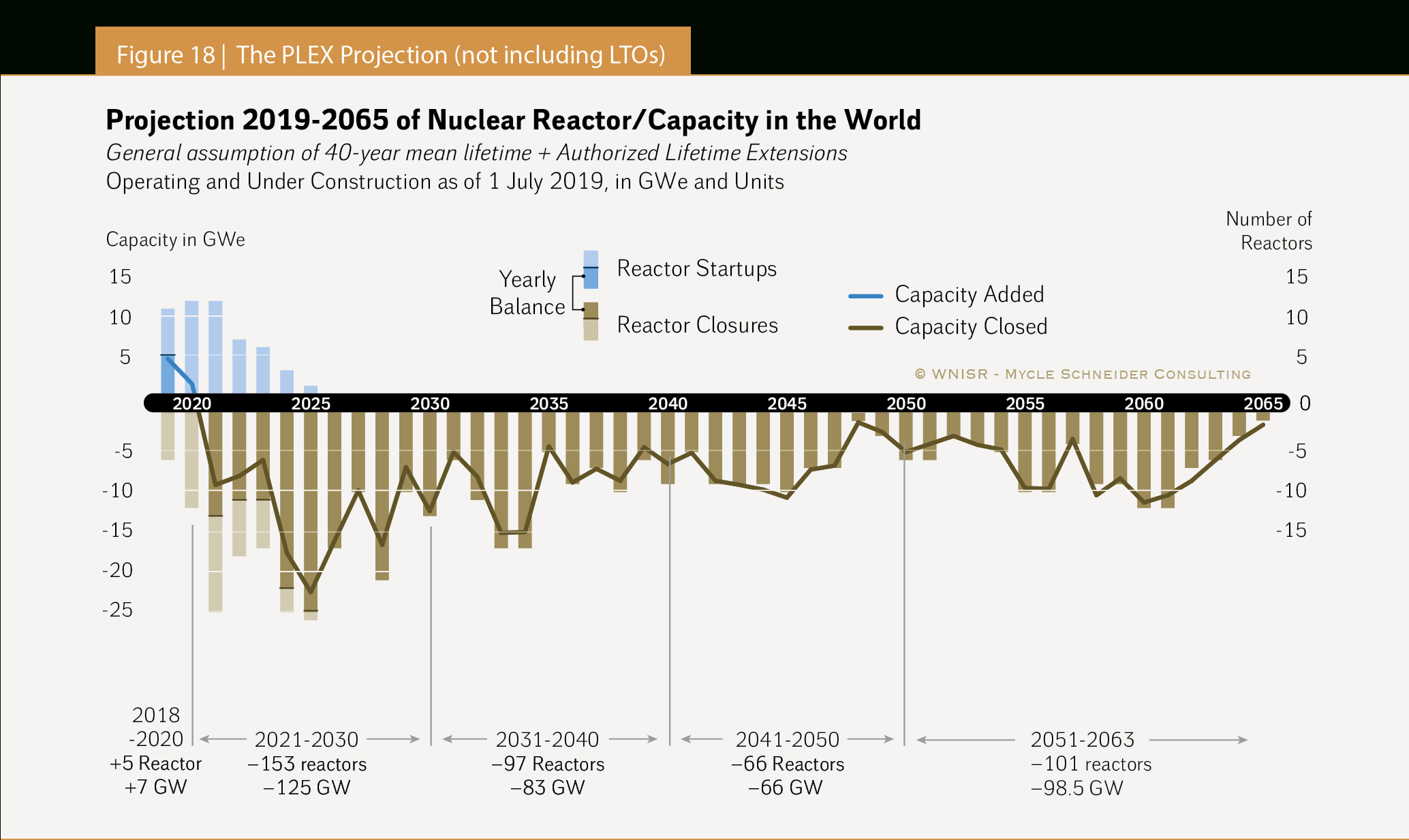 The World Nuclear Industry Status Report 2019 (Html) with regard to Berkeley Academic Calendar 2020-2020