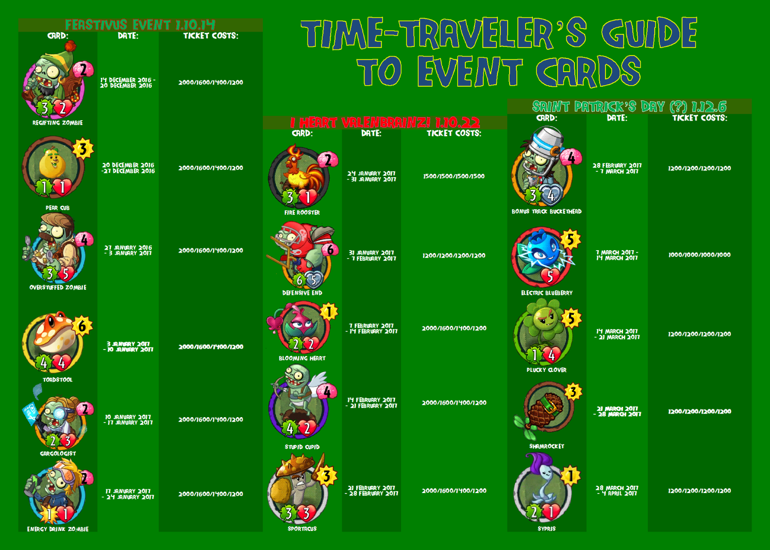 Time Traveler's Guide To Event Cards : Pvzheroes with regard to Pvz Event Calendar