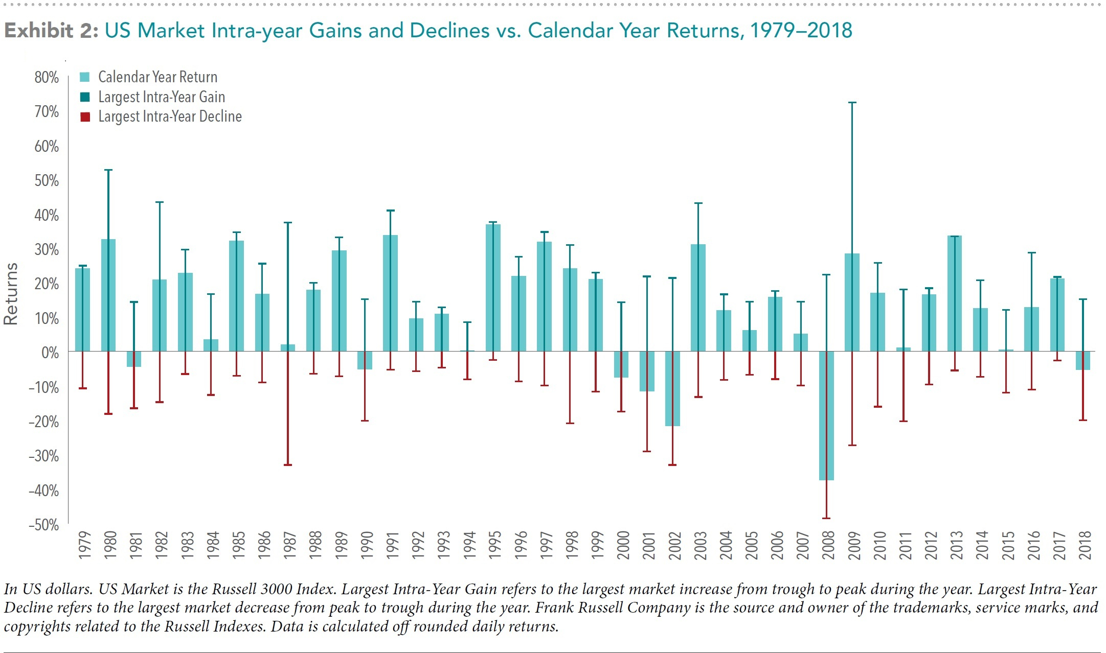 U.s. Market Intrayear Gains And Declines Vs. Calendar Year with 1991 Calendar Year