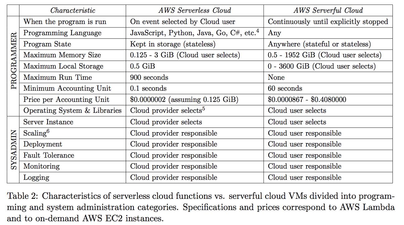 Uc Berkeley Paper Heralds Rise Of Serverless Computing In pertaining to Uc Berkeley Academic Schedule