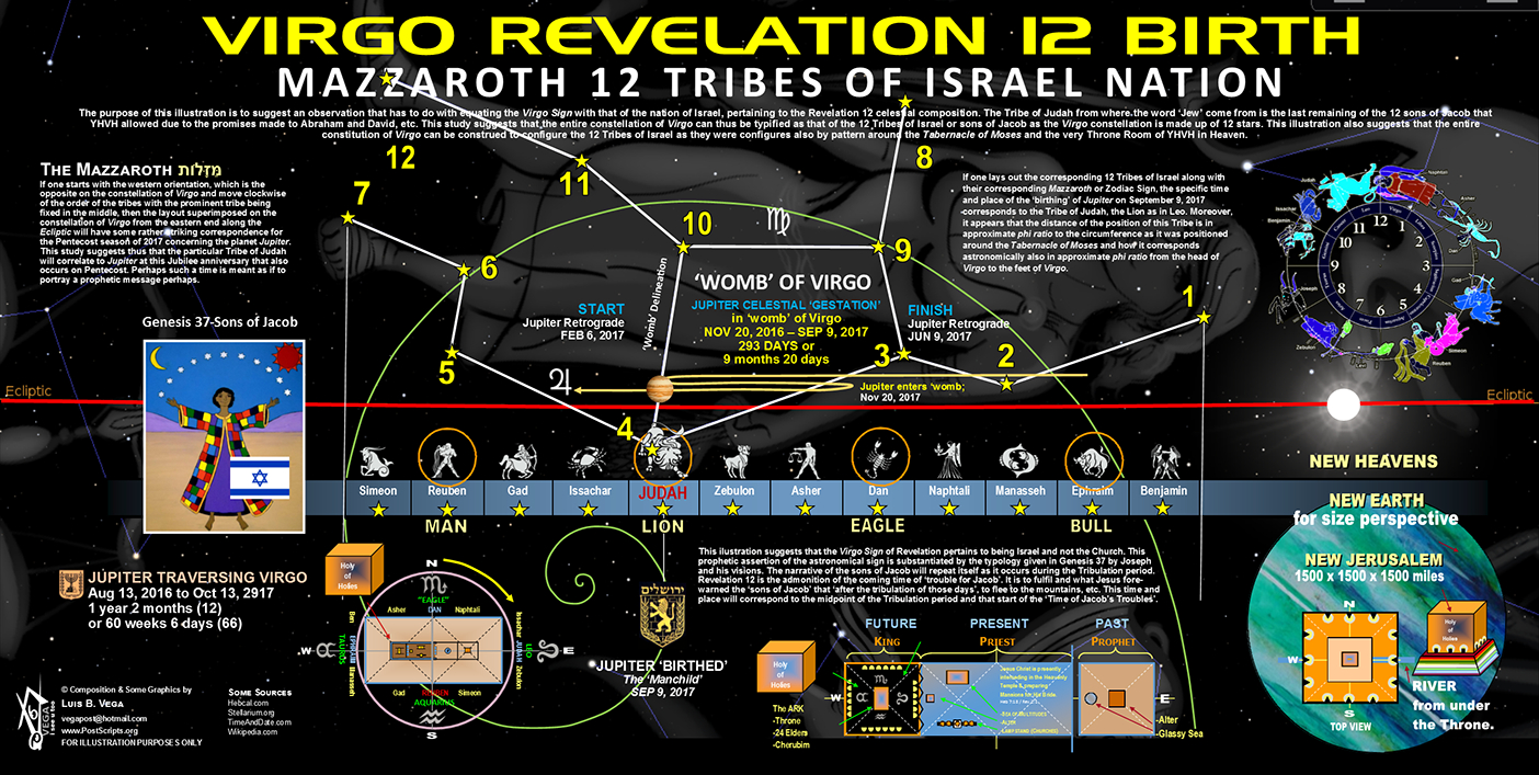 Virgo Revelation 12 Birth  Prophetic 12 Sons Of Jacob inside 12 Tribes Mazzaroth