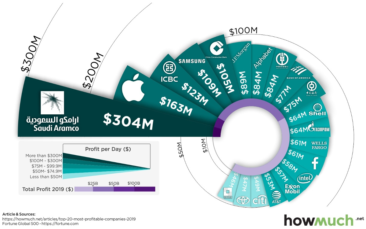 Visualizing The World's 20 Most Profitable Companies throughout Ft 1000 High-Growth Companies Asia-Pacific