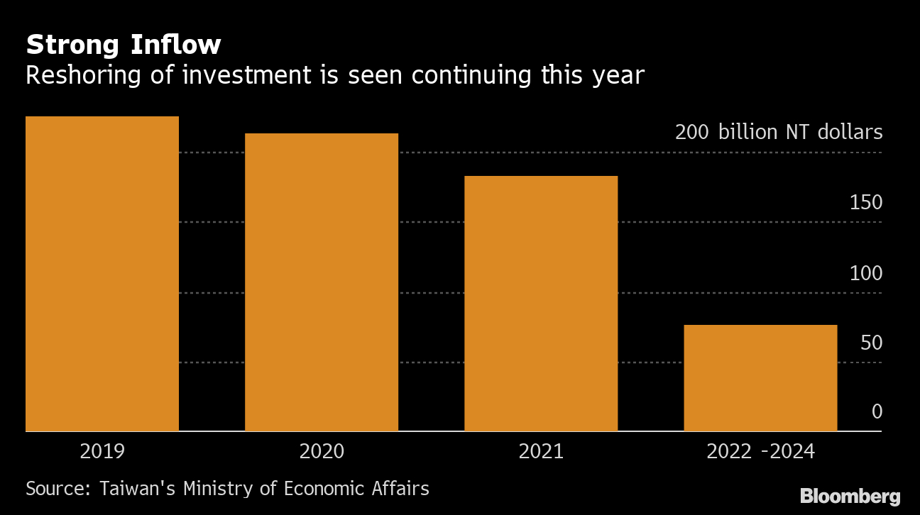 Voters In Asia's Brightest Tiger Face Tricky Choice On in Bloomberg Eco Calendar