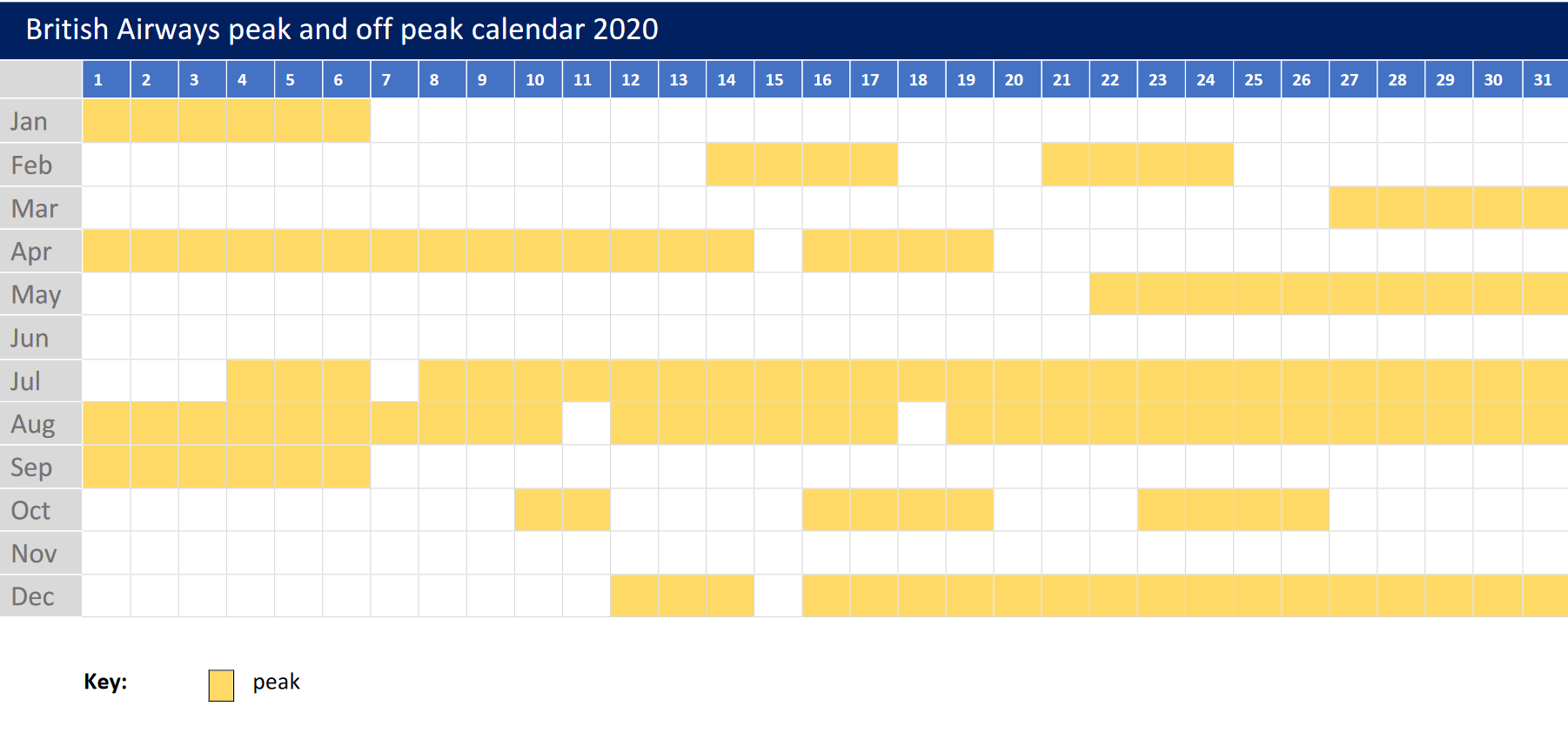 What Are The 2020 Peak And Offpeak Avios Dates? intended for 2020 Calendar Excel Hong Kong