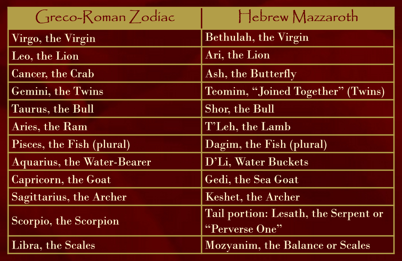What Is A Mazzaroth ? I Am = Says Saint Andrew – Jan 03 2019 regarding 12 Tribes Mazzaroth
