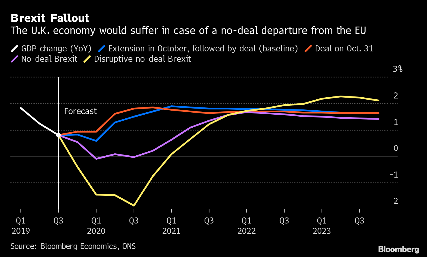 What Johnson Power Play Means For U.k. Economic Outlook in Economic Calendar Bloomberg