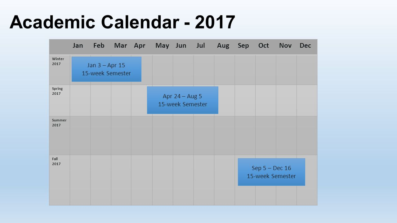 What You Need To Know. Introduction To Semester Conversion with Berkeley Academic Calender