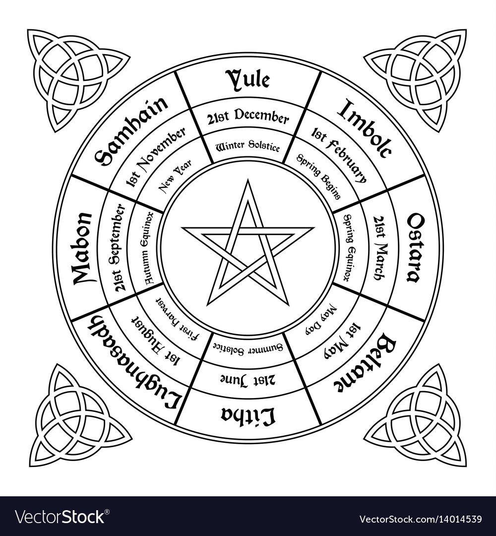 Wheel Of The Year Diagram Wiccan Annual Cycle within Calendar Wheel Printable