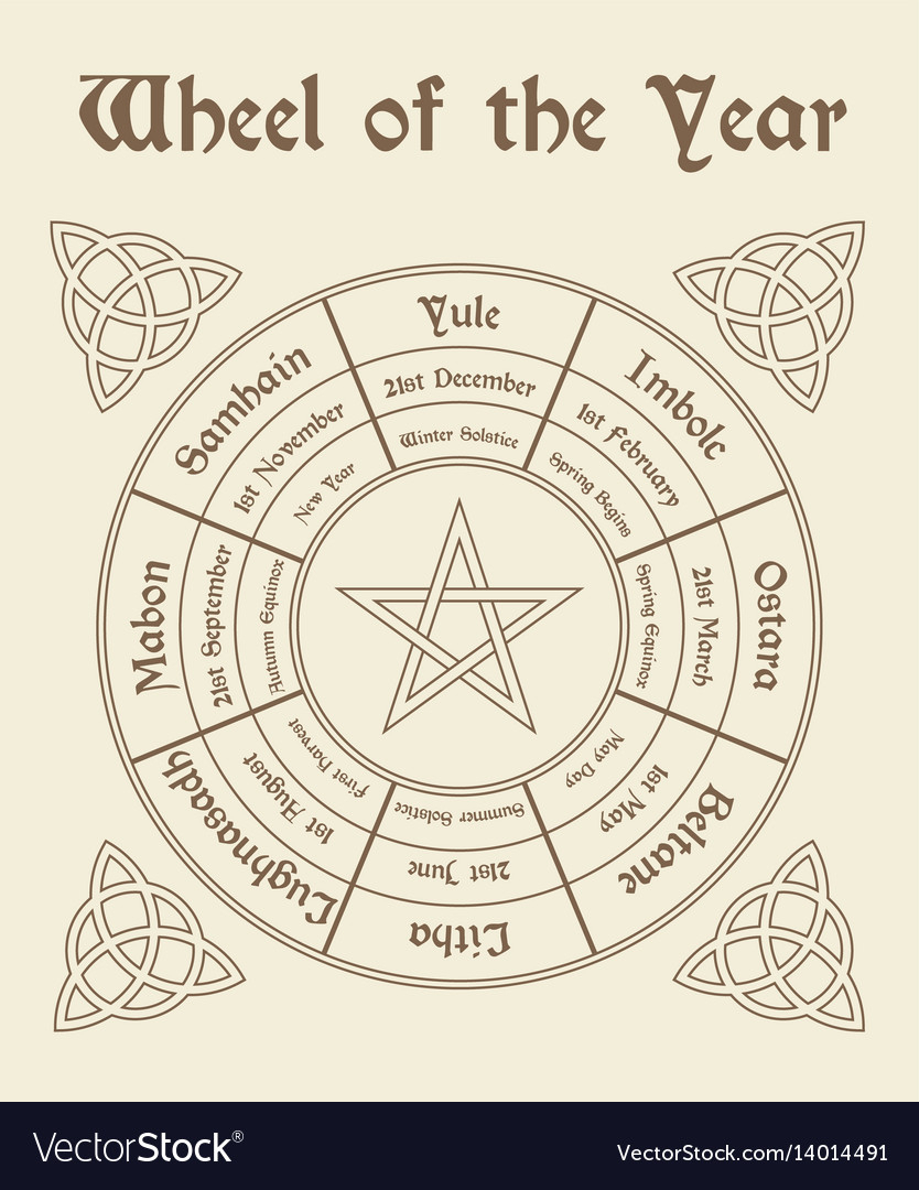 Wheel Of The Year Poster Wiccan Calendar throughout Calendar Wheel Printable