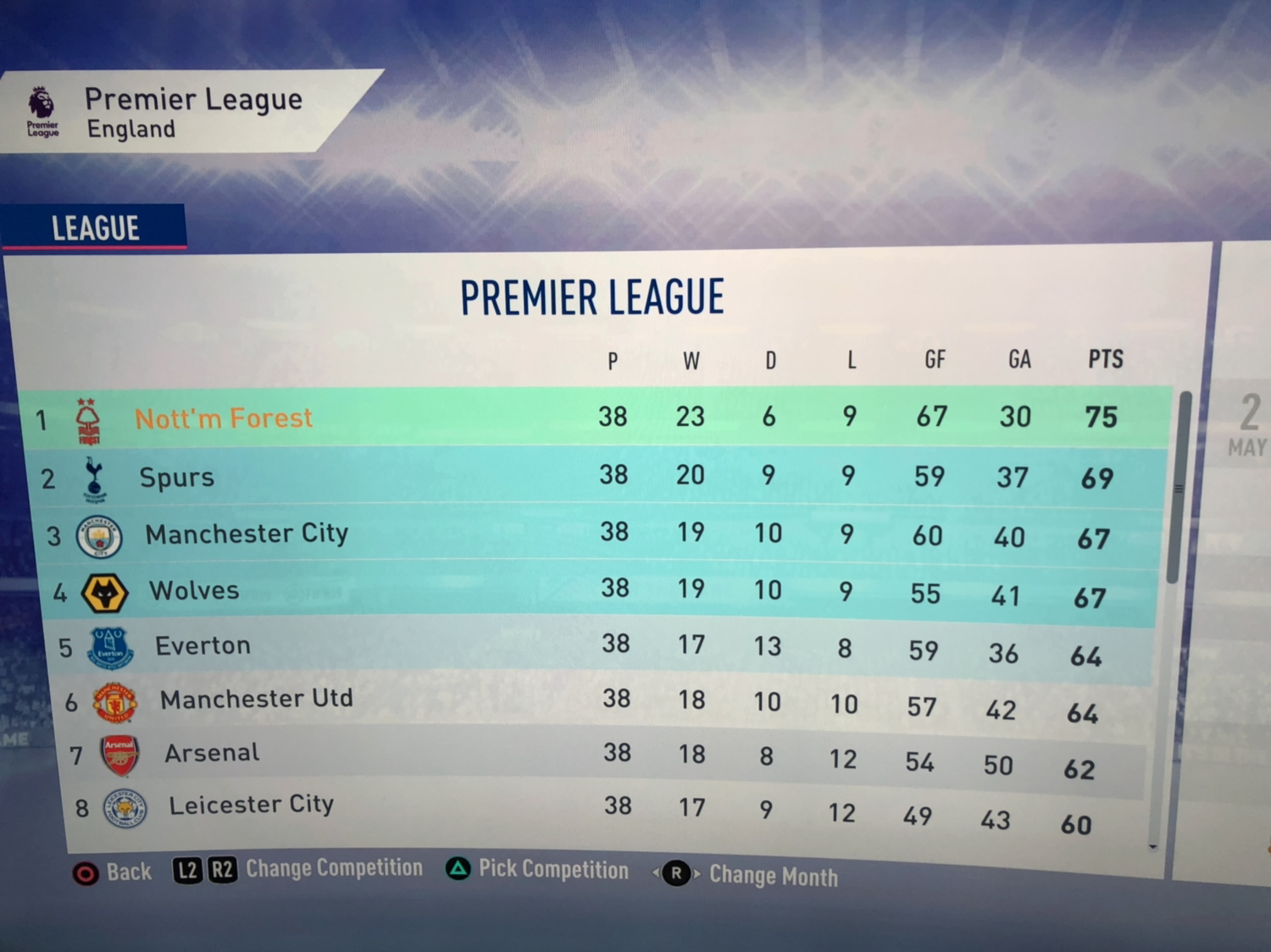 Won The League With A Record Low 75 Points : Fifacareers for 13 Month Calendar Reddit