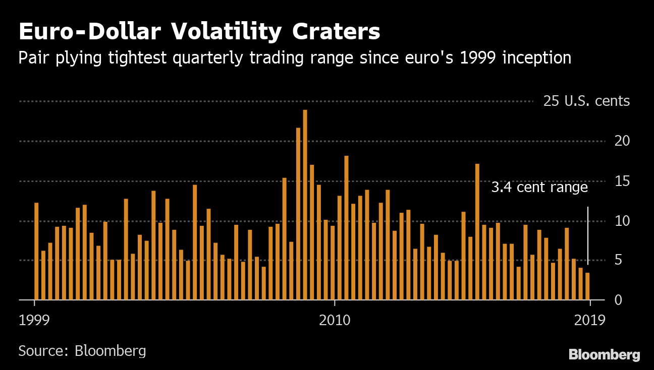 World's Biggest Fx Trade In Tightest Range Ever As Vol with regard to Bloomberg Forex Calendar