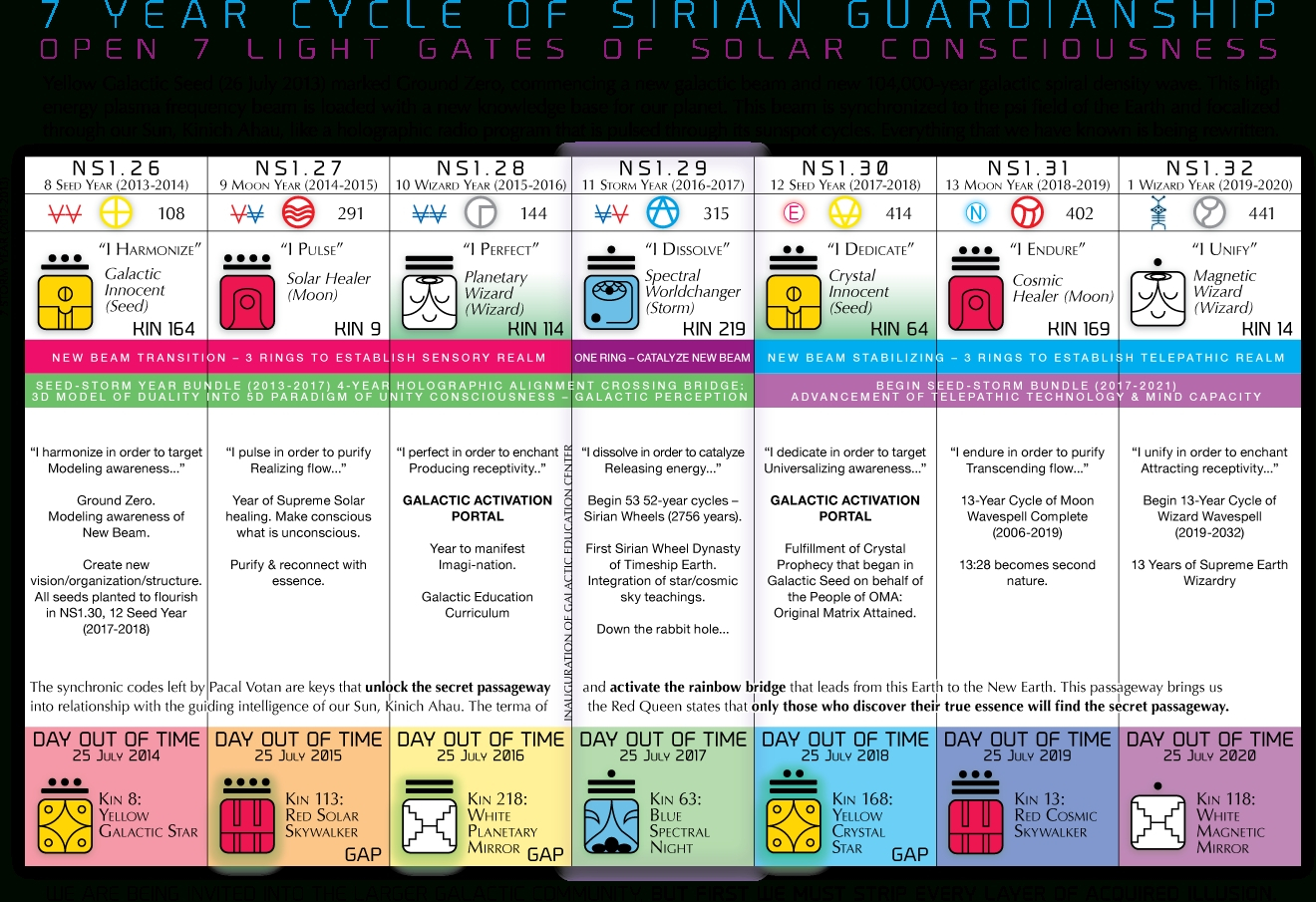13 Moon Calendar | Calendar Template 2020 regarding Isha Foundation Lunar Calendar